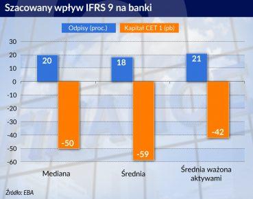 Wplyw IFRS 9 na banki