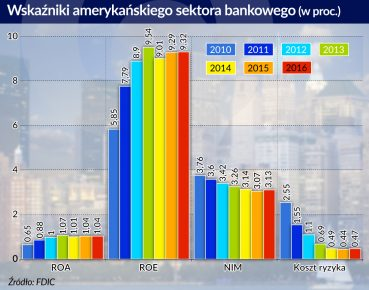 Wskazniki amerykanskiego systemu bankowego