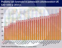 Na tle Europy w Polsce żywność jest tania
