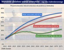 W 20 lat budżet będzie dopłacać aż do połowy emerytur