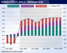 Inflacja rośnie, ale może nie osiągnąć 2,5-proc. celu