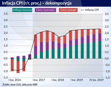 otwarcie Inflacja