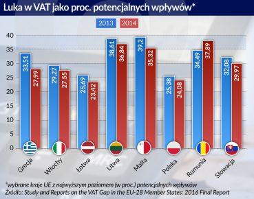 otwarcie. Luka w VAT jako proc. potencjalnych wpłlwow