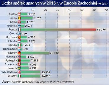 otwarcie. liczba upadlosci w Europie Zachodniej