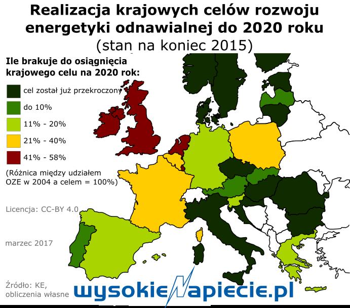 Polska 21 na 28 krajów UE w rozwoju OZE