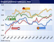 Utrzymanie strefy euro wymaga zmian w polityce pieniężnej