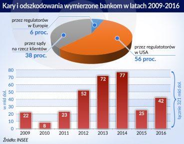 Kary dla banków