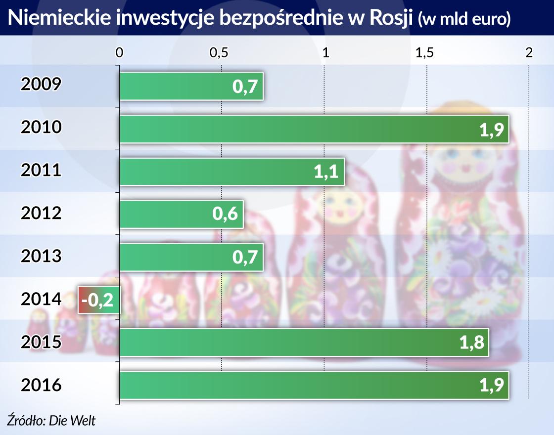 Niemieckie firmy coraz więcej inwestują w Rosji