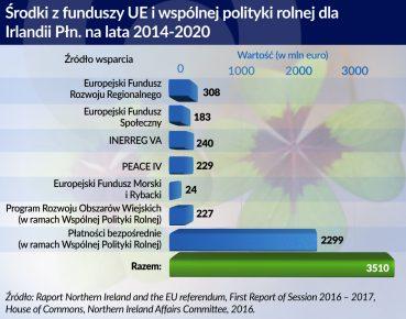 Srodki z funduszy UE dla Irlandii Pln