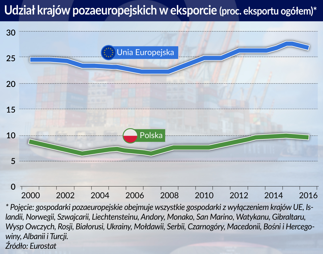 Kraje Grupy Wyszehradzkiej najmniej w UE eksportują poza Europę