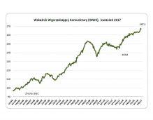 Wzrost bez inwestycji