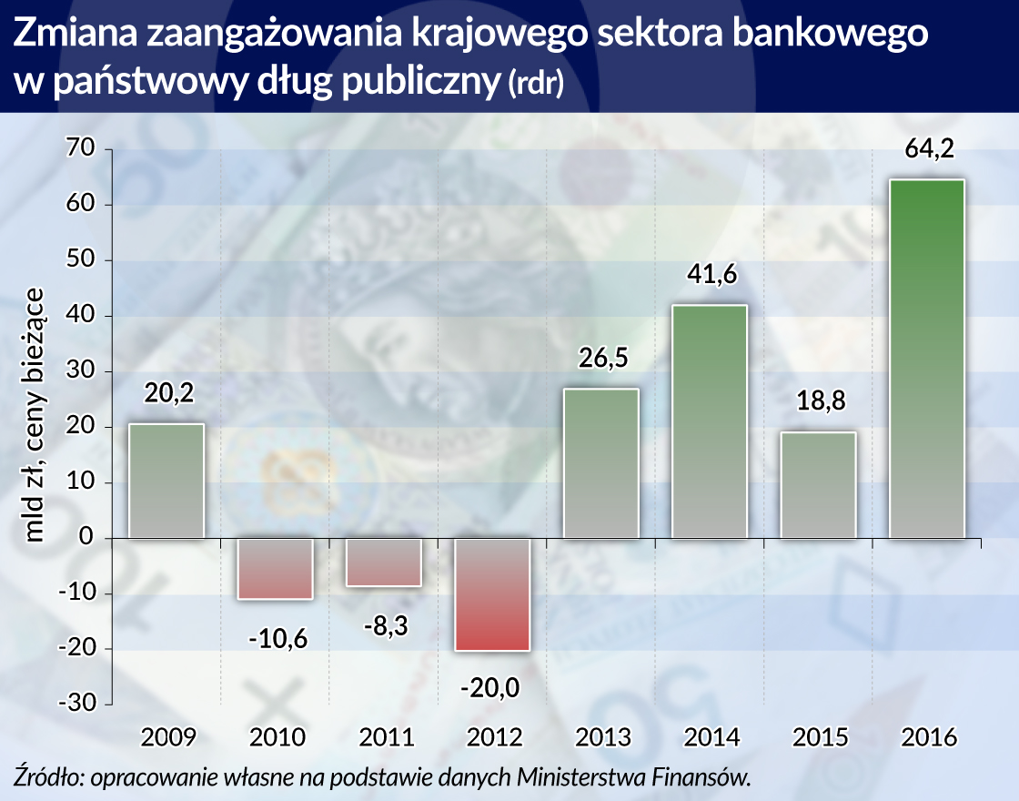 Podatek bankowy zmienia strukturę polskiego długu publicznego
