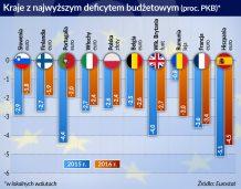 Maleje budżetowy deficyt w Unii Europejskiej