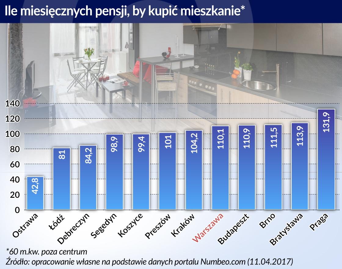 Ceny mieszkań w V4 dobrze obrazują różnice w gospodarkach tych krajów