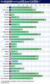 koszty pracy godzinowe w UE