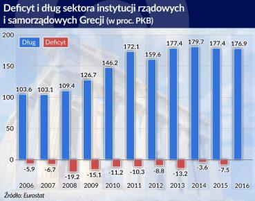 otwarcie. Deficyt i dlug sektora instytucji rzadowych i samorzadowych