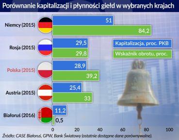 Ile jest warta białoruska giełda