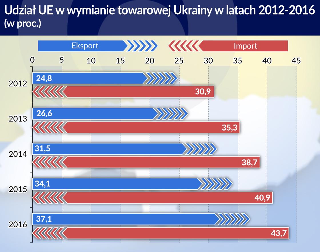 Ukraina stowarzyszona z UE nie wszystkim w Kijowie się podoba