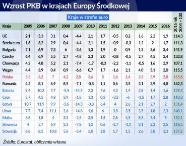 otwarcie. Wzrost PKB w Europie Srodkowej