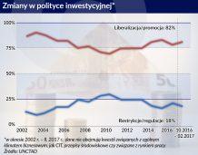 Polski nie ma wśród krajów, które wprowadzają przepisy proinwestycyjne