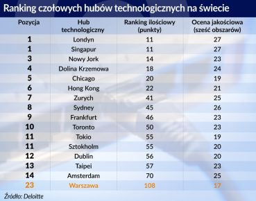 ranking_hub technologiczny