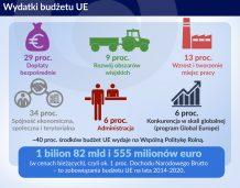 Jak poprawić budżet Unii Europejskiej