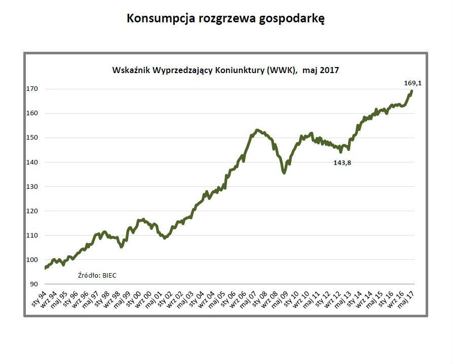 BIEC: Konsumpcja rozgrzewa gospodarkę