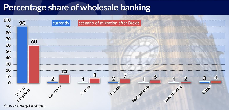 Banks ready for Brexit jamnik