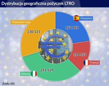Dystrybucja geograficzna pożyczek LTRO