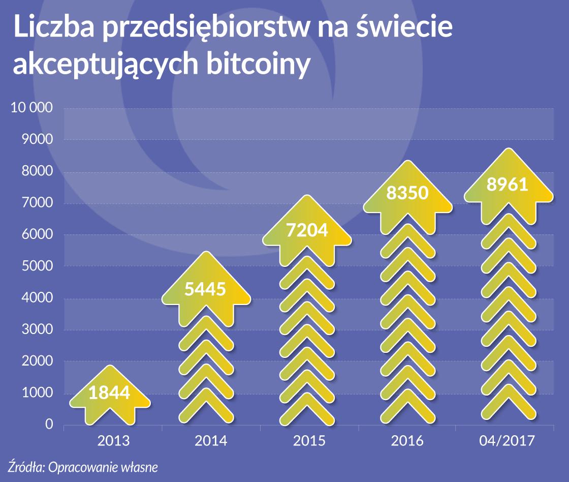 Bitcoin ma marginalne znaczenie na rynku płatności