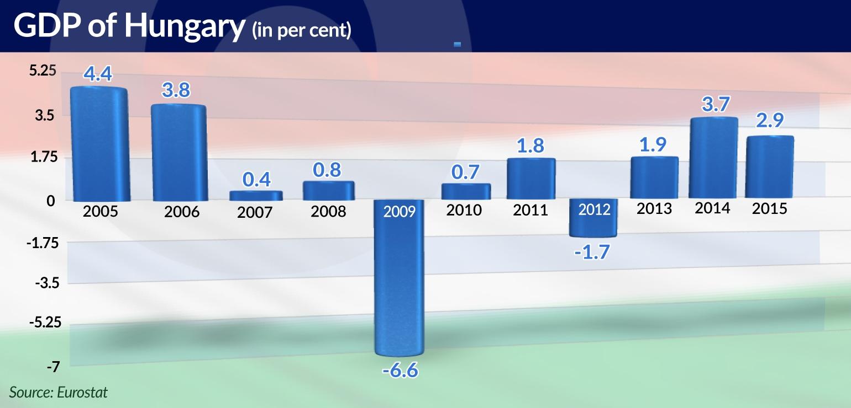KOWALCZYK Nieortodoksyjna polityka Hungary GDP jamnik