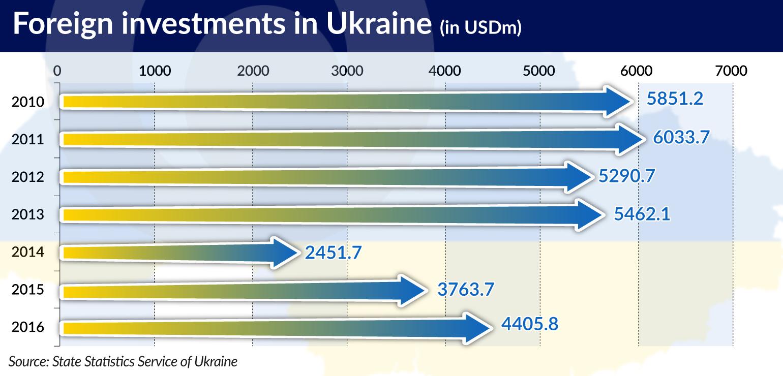 KOZAK FDI in Ukraine jamnik