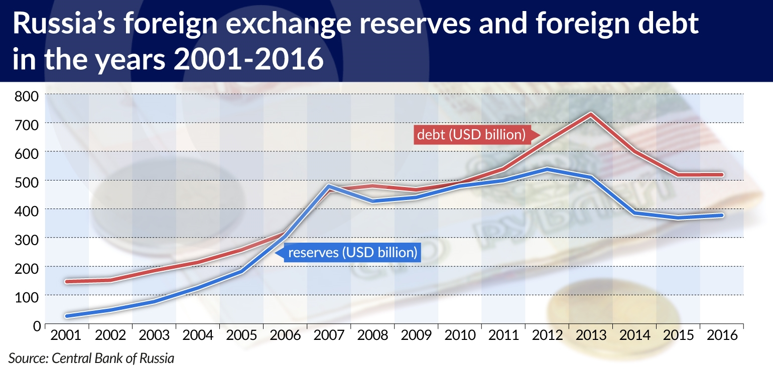 Russia foreign exchange reserves jamnik