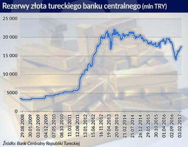 Turcja rezerwy zlota w lirach