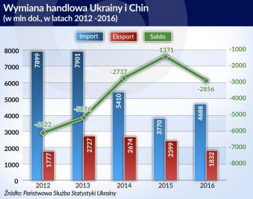 Ukraina Chiny wymiana handlowa