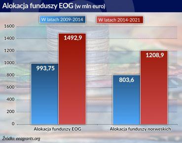 alokacja funduszy EOG otwarcie