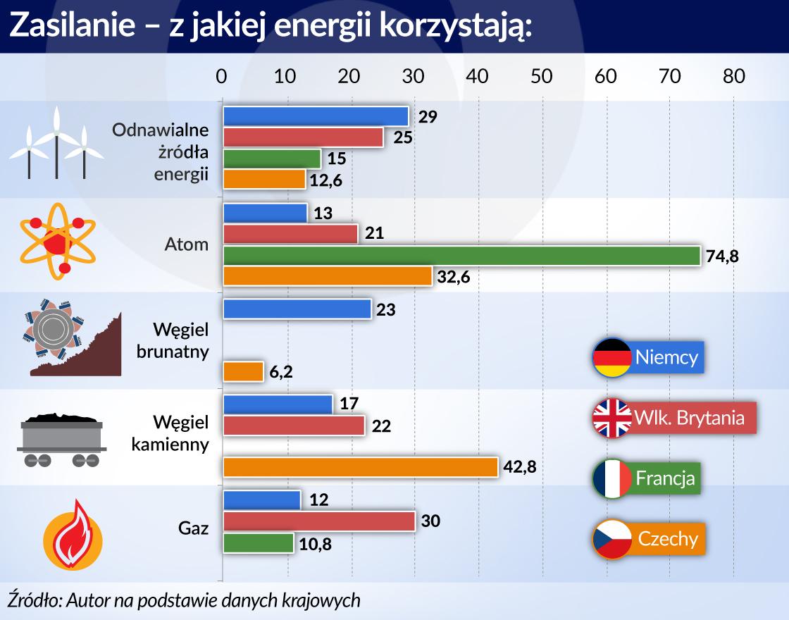 Cała Europa pracuje nad zmianą źródeł prądu