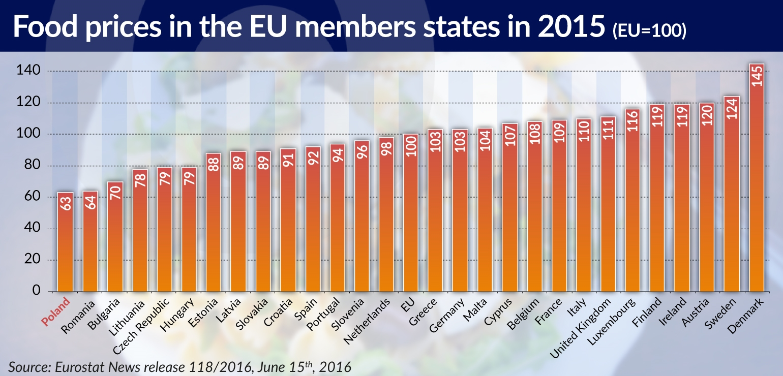 food prices in EU jamnik