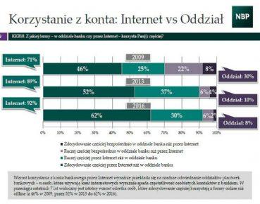 internet czy oddział