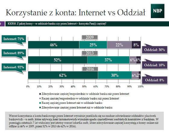 NBP: Polacy coraz częściej obywają się bez gotówki