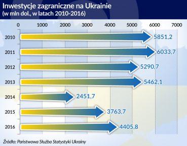 Skonfliktowana z Ukrainą Rosja jest jej głównym zagranicznym inwestorem