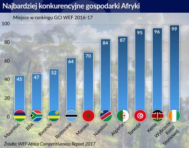najbardziej konkurencyjne gospodarki Afryki
