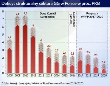 otwarcie. Deficyt strukturalny sektora GG w Polsce