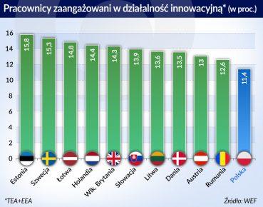 Kraje bałtyckie postawiły na fintechy