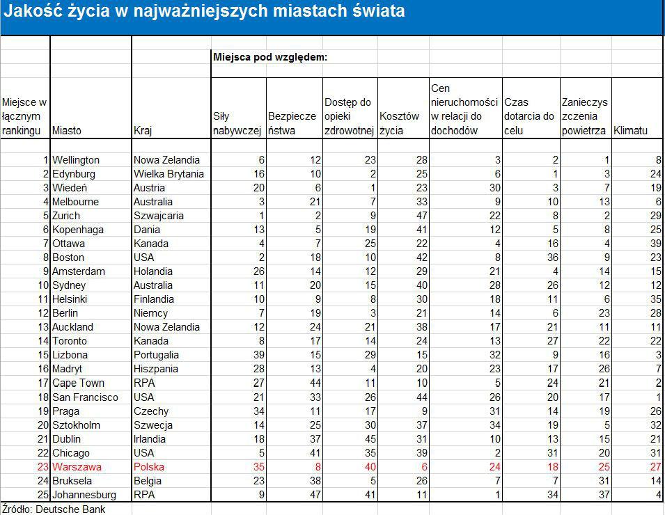 Ranking: Na tle innych stolic Warszawa jest tania i bezpieczna