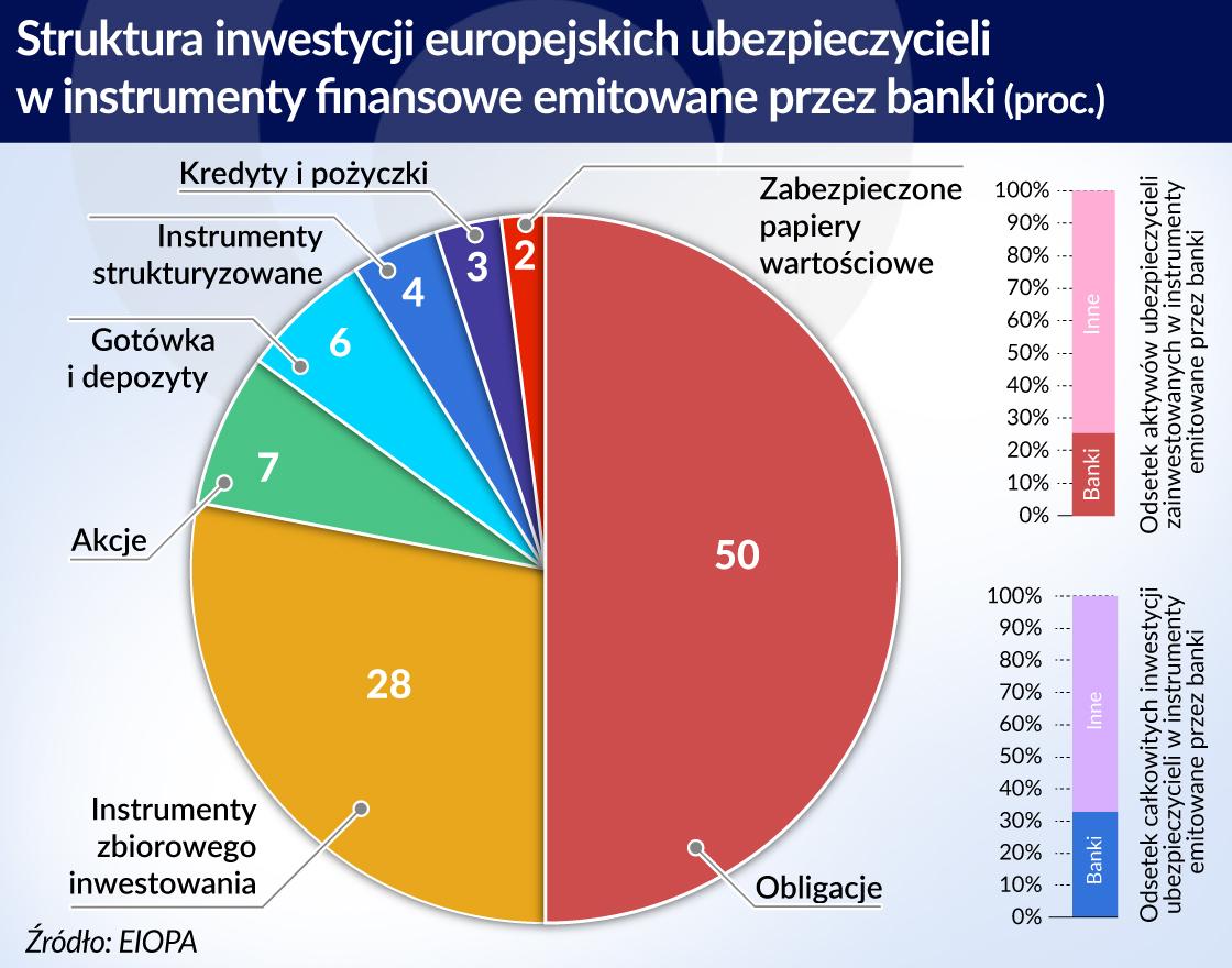 Nowe zagrożenia dla systemu finansowego UE
