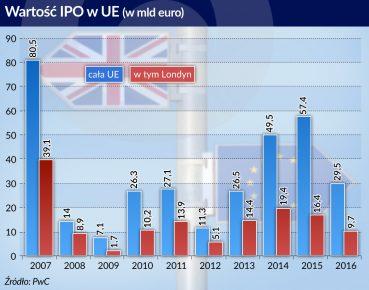 wartosc IPO w UE w mld euro