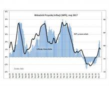 Presja inflacyjna nieco odpuszcza