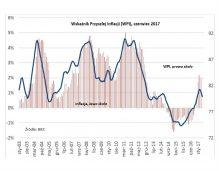 Tylko konsumenci jeszcze obawiają się inflacji