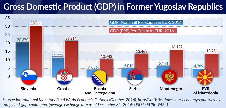 KOWALCZYK GDP former Yougoslavia jamnik